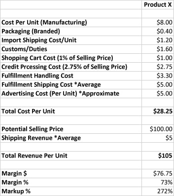Product X Costing