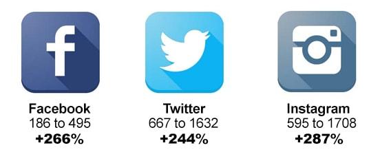 Social Media Stats 6 Months