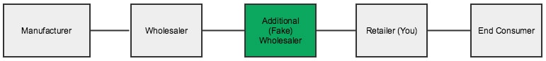 Dropshipping Fake Wholesaler