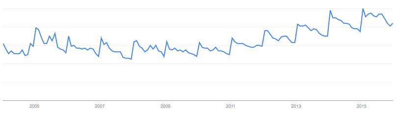 Google Trends - Green Tea