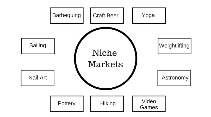 Examples of Niche Markets