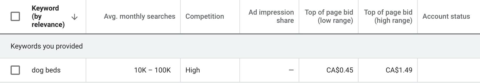 Google Keyword Planner Examples