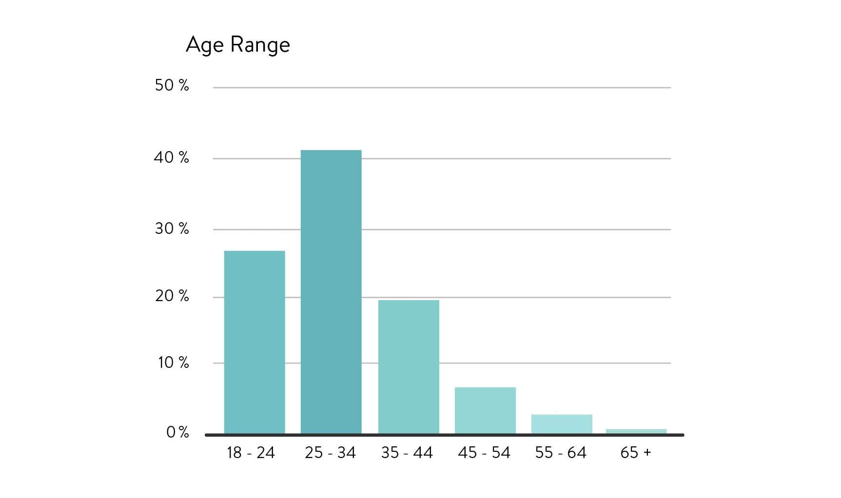 ABLS Age Demographics