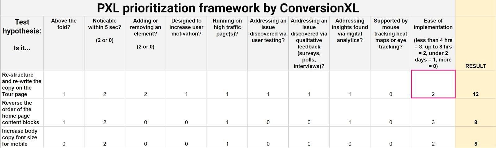 PXL Prioritization Framework