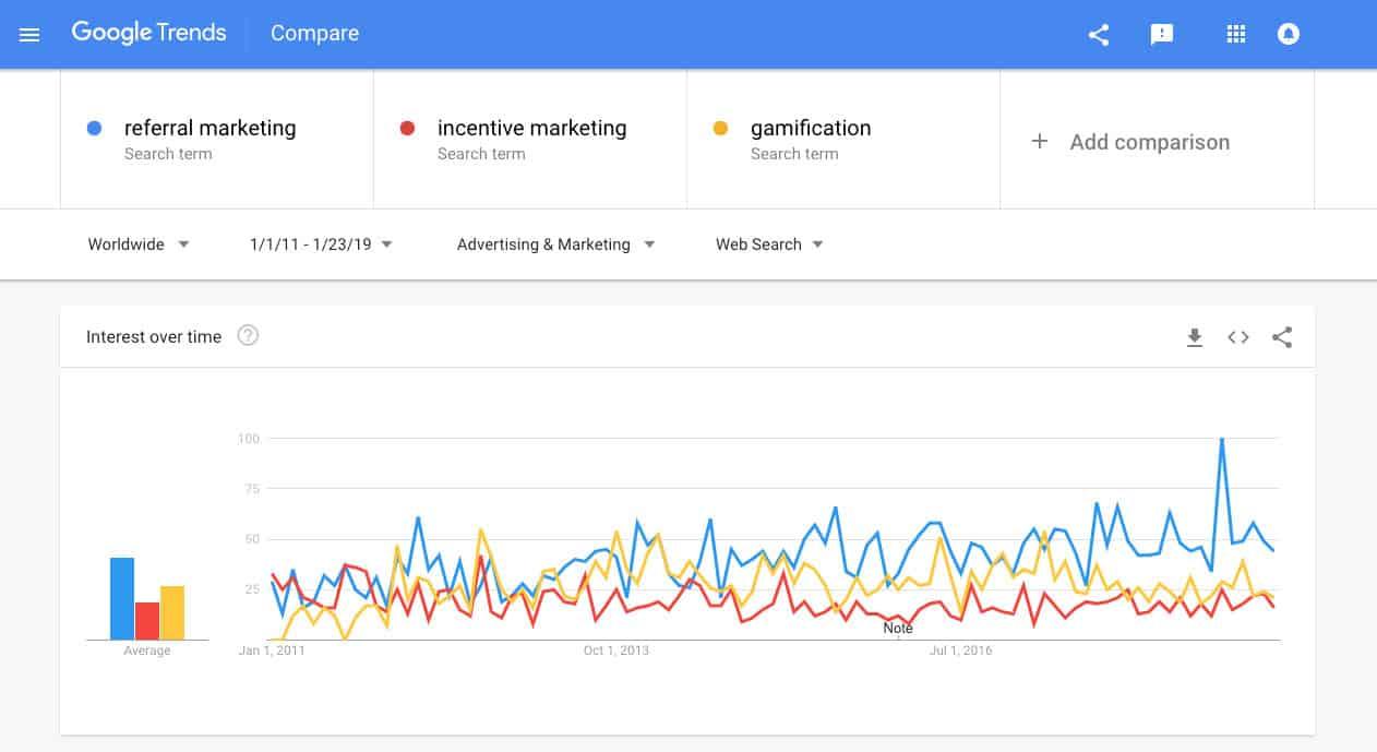 Facebook Relevance Score Google Trends