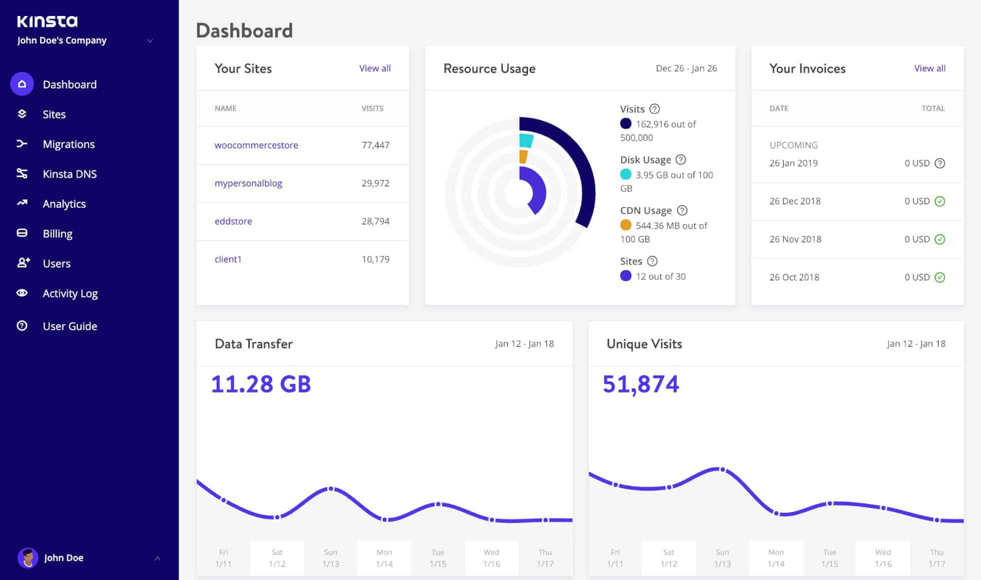 Kinsta Backend Dashboard