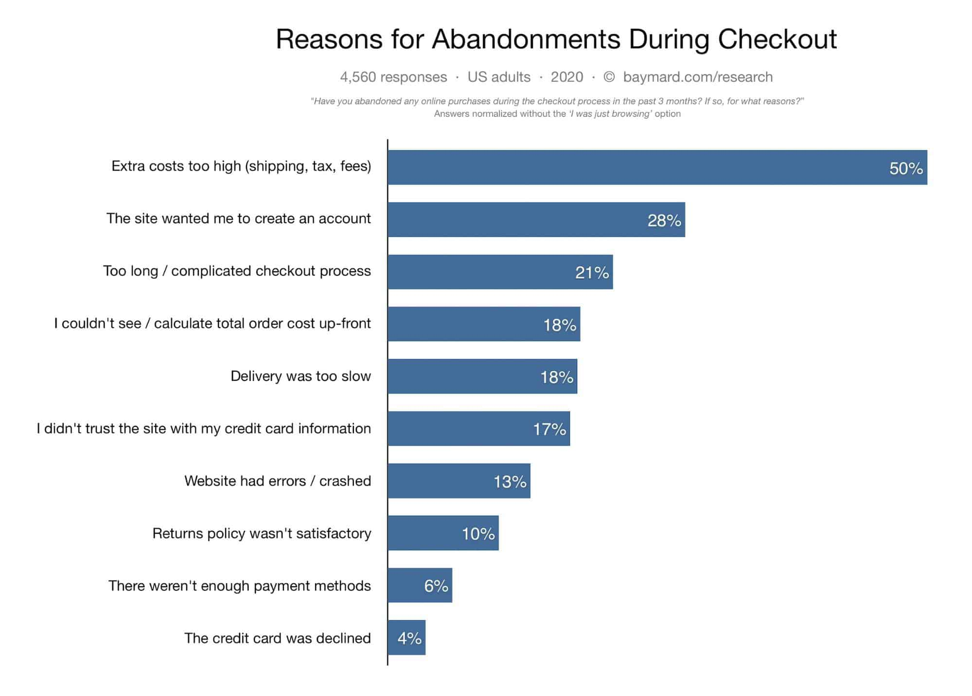 Abandoned Cart Statistics