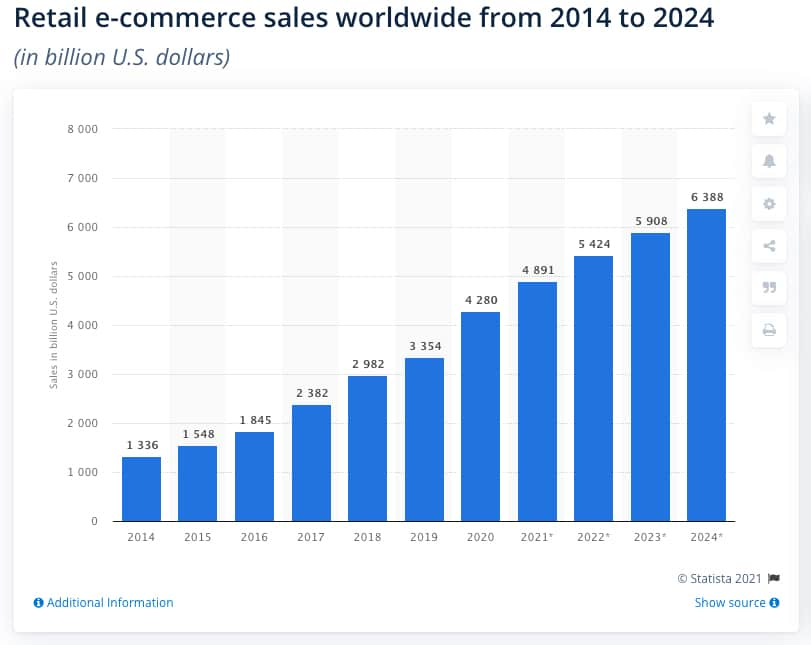 Ecommerce Sales Worldwide Statistics