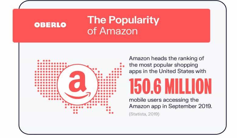 Popularity of Amazon Statistic